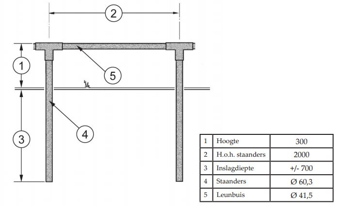 schematische weergave plantsoenhekwerk